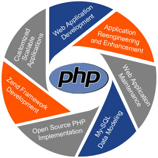 Analytical PHP web apps