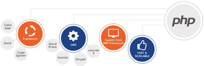 PHP web technologies